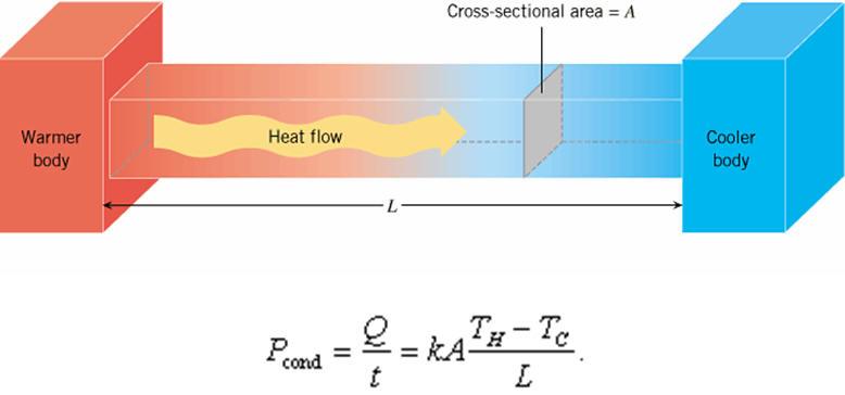 heat flow diagram strain diagram